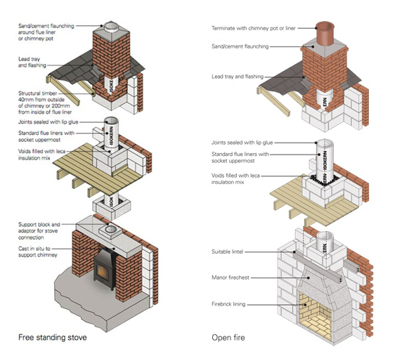 Fireplaces Amp Chimney Flue Installation Bristol